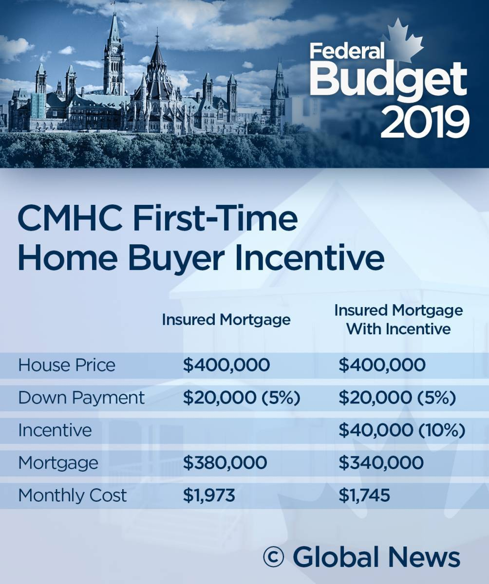 Homebuyers to get new mortgage incentive